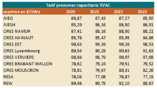 tarif consumer cwape bewerkt