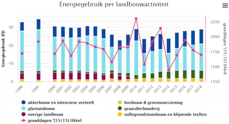 Energiegebruik per landbouwactiviteit